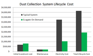 Dust Collection System Lifecycle Cost