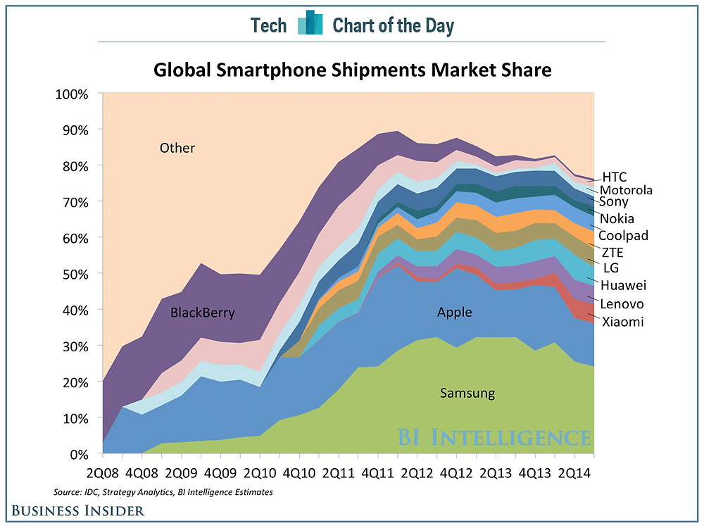 Smartphone Market Share, 2008 - 2014. Source: http://www.businessinsider.com/chart-of-the-day-samsungs-mobile-market-share-is-tumbling-2014-11