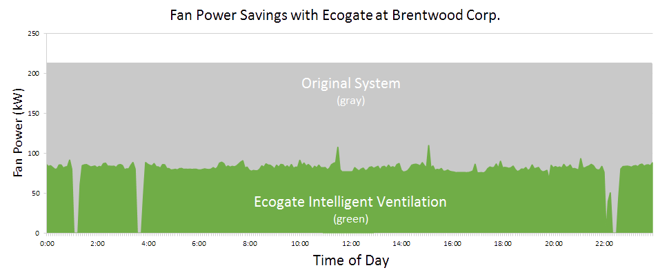 brentwood-savings-chart