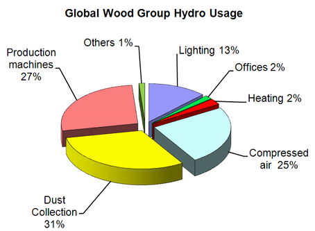 Global Wood Group Case Study on Motor Systems Management