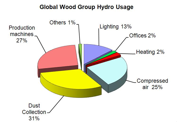 global-energy-use
