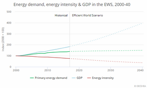 Energy demand, energy intensity, and GDP