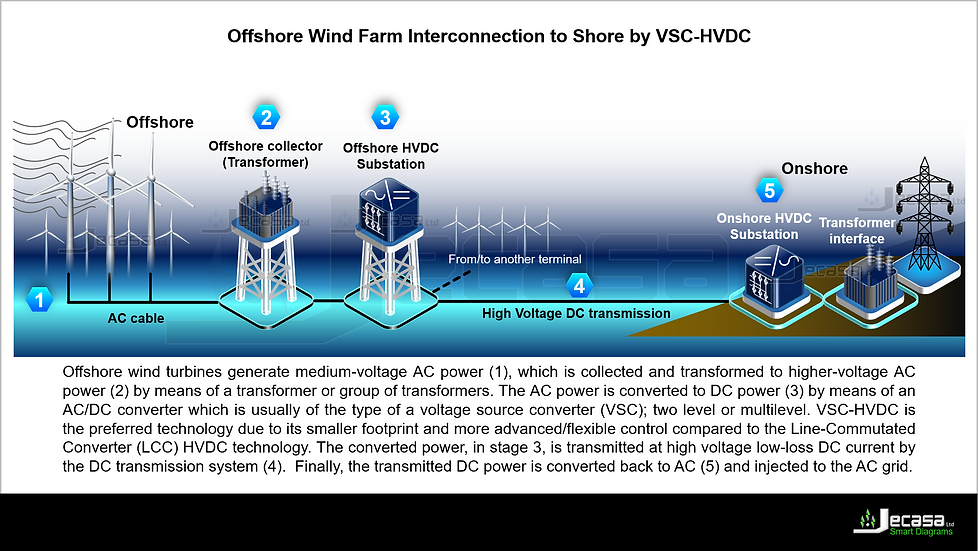 PowerPoint Diagram Template: Offshore Wind Farm Interconnection to Shore by VSC