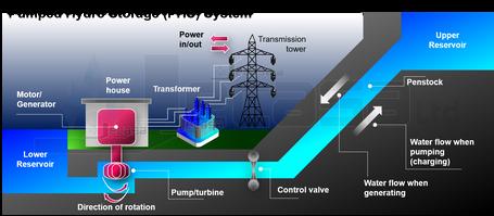 JD8 - Pumped Hydro Storage System - Prem