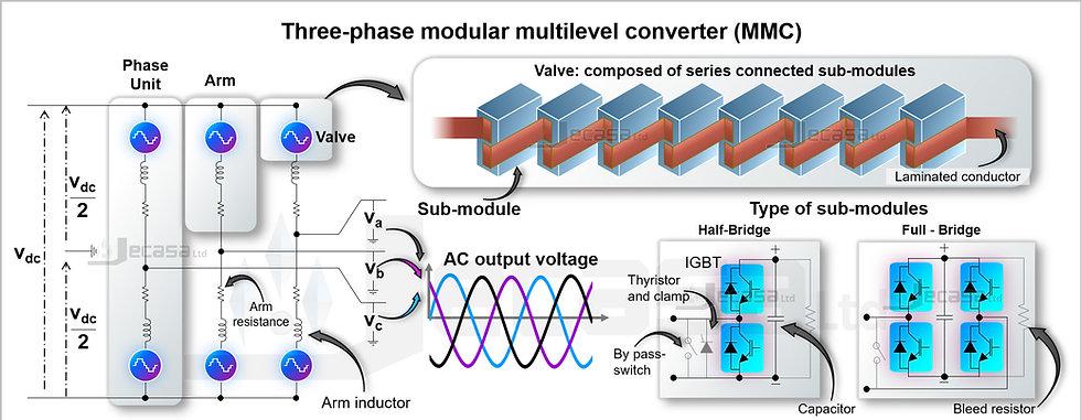 PowerPoint Diagram Template: Modular Multilevel Converter (MMC)
