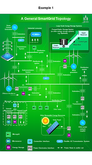 Diagram: SmartGrids