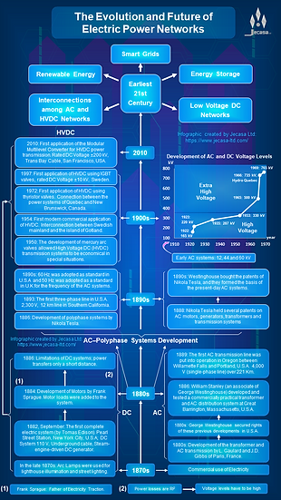 Diagram: The Evolution and Future of Electric Power Networks (Figure 2)