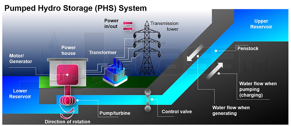 PowerPoint Diagram Template: Pumped Hydro Storage (PHS) System