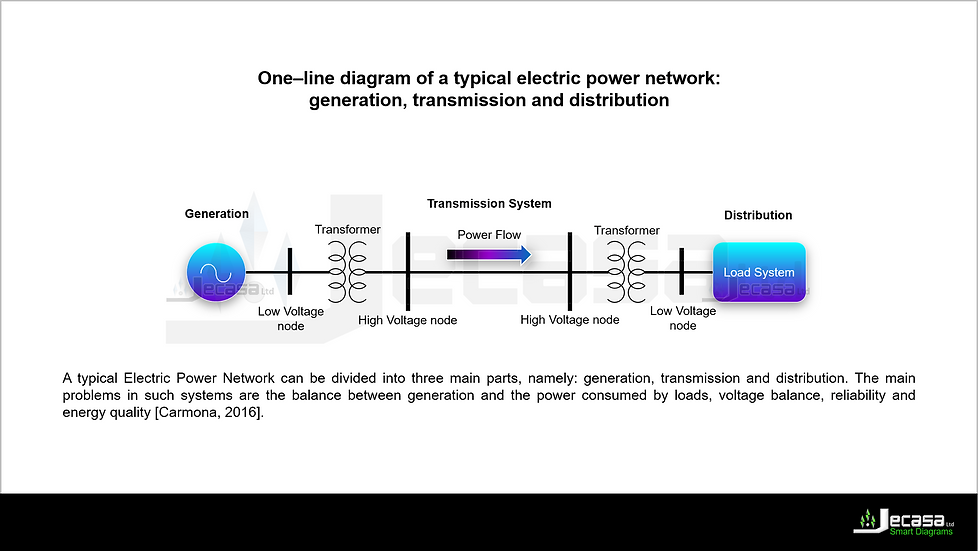 PowerPoint Diagram Template: One-line diagram - generation, transmission, load
