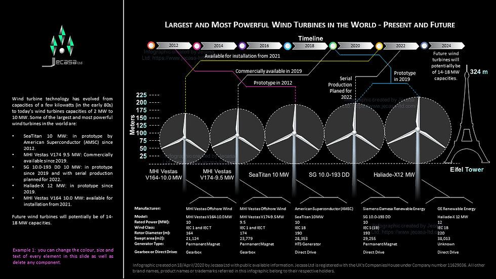 Diagram: Largest and Most Powerful Wind Turbines in the World - Present & Future