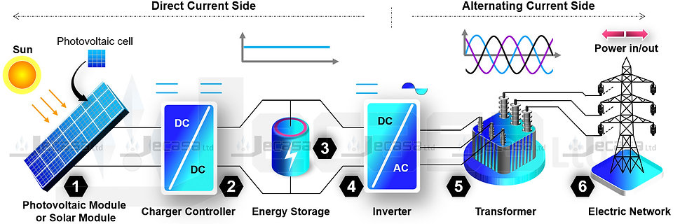 PowerPoint Diagram Template: Photovoltaic (PV) System Plus Storage