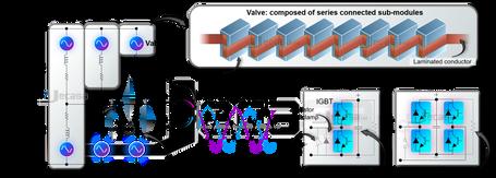 JD7 - Modular Multilevel Converter - Pre