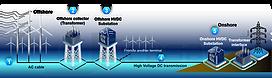 JD5-Offshore Wind Farm Interconnection to Shore by VSC-HVDC - Premium.png