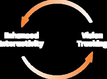 Powerful feeback loop by combining enhanced interactivity