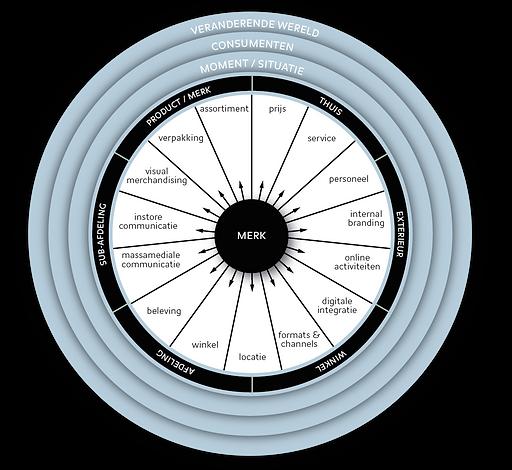 Retail platform development model