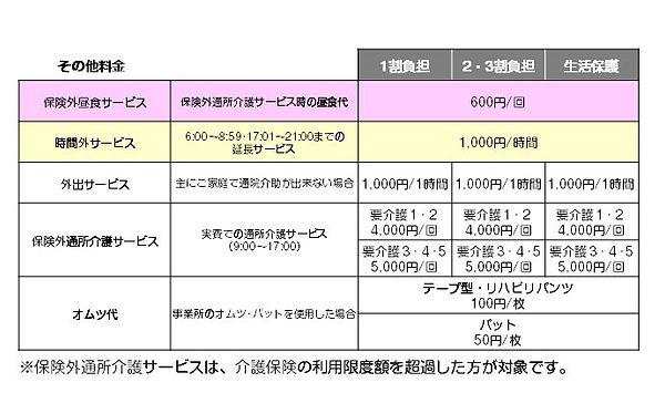 デイサービス咲良その他の料金202007.jpg