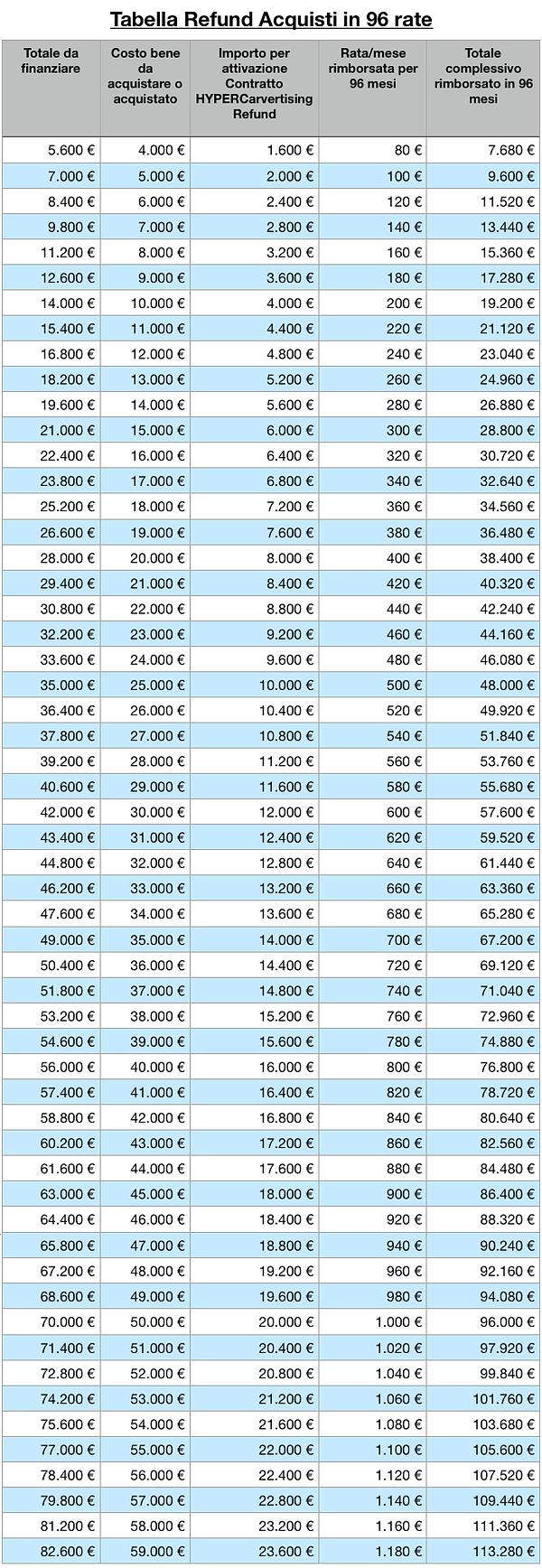Tabella-Refund-Acquisti-96-rate-pubblico.png