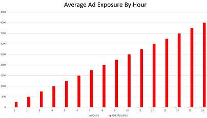 ad-exposure-per-hour.jpg