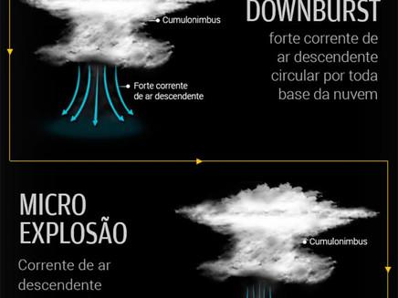 Qual a diferença entre tornado, downburst e micro explosão?
