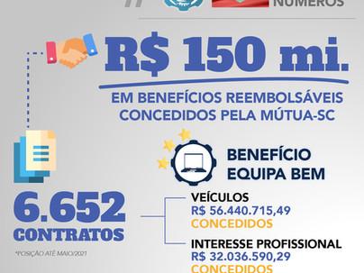 Mais de R$ 150 milhões em benefícios concedidos aos associados catarinenses.
