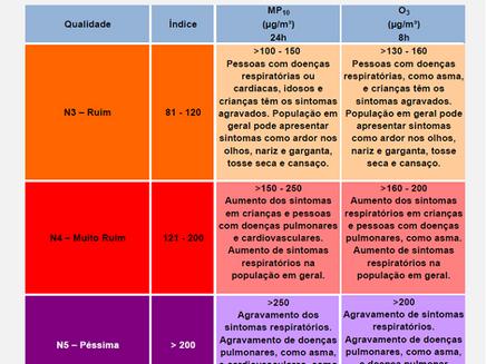 Os efeitos da poluição na sua saúde