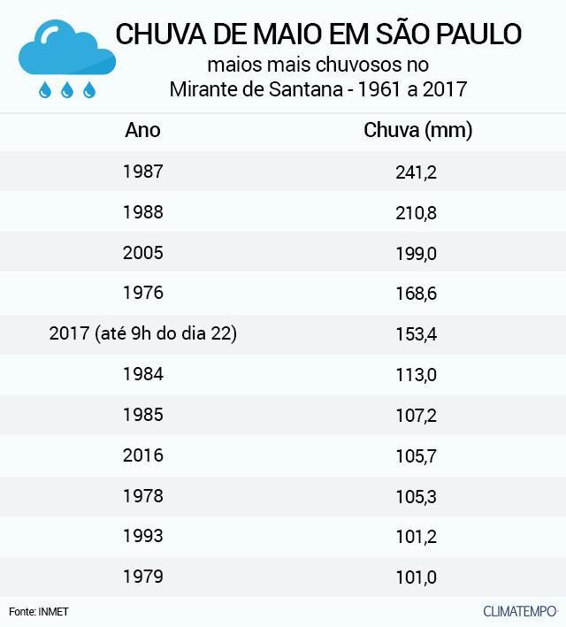 A tabela mostra os meses de maio mais chuvosos no Mirante de Santana, no período de 1961 a 2017.