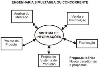 Figura 2: Nova forma e organizar o processo de projeto