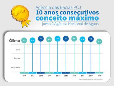 Agência das Bacias PCJ conquista 10 anos de conceito máximo junto à ANA
