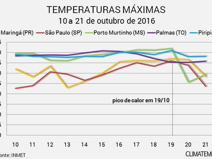 Calor aumentou consumo de energia em outubro