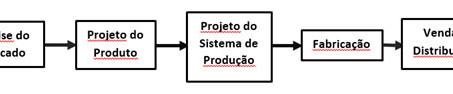 Qualidade, nova definição e Custos de Projeto