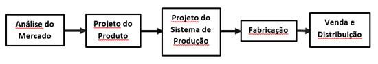Figura 1: processo linear simplificado