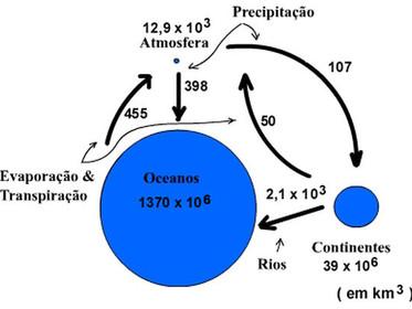 O que é Hidrosfera?