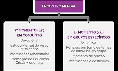 Encontros mensais MCM