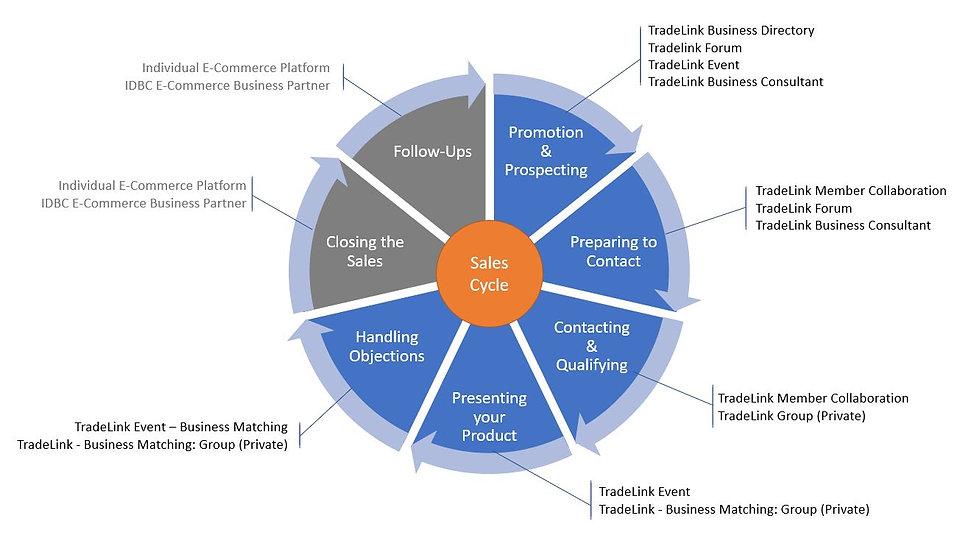 Sales Cycle v02.jpg