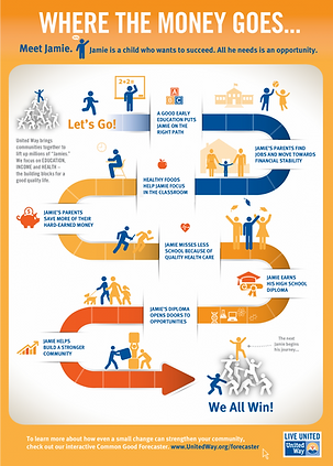 Where The Money Goes United Way Infograp