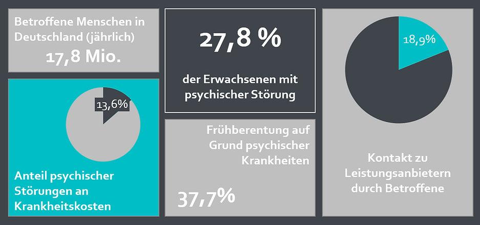 Psychische Belastung in Deutschland Weckruf