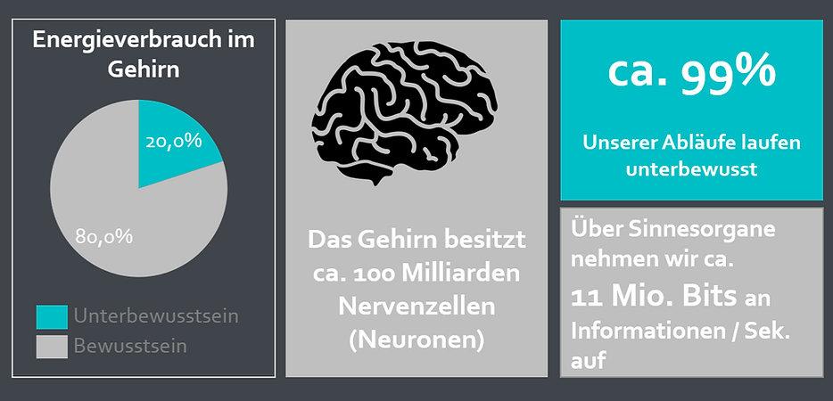 Faszination Gehirn - Die Macht des Unterbewussten