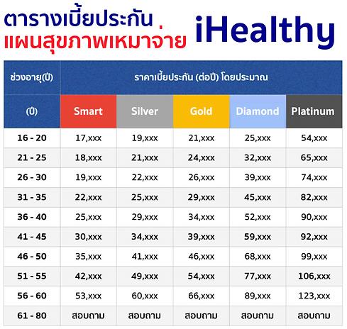 iHealthy ประกันสุขภาพ krungthai axa