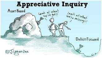 Appreciative Inquiry (Nickels, 2015)
