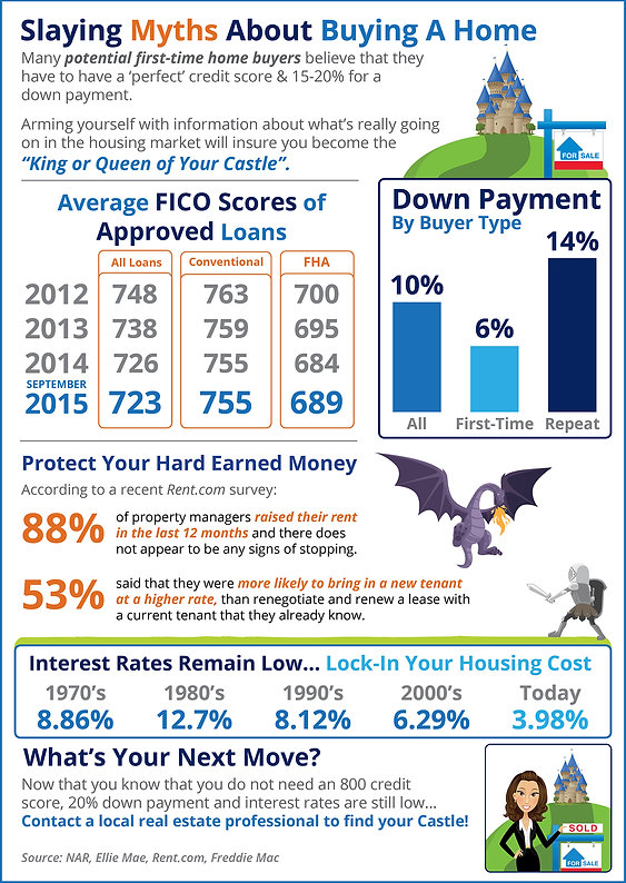 infographic of average FICO Scores of Approved Loans