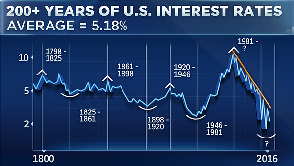 200 years of U.S. interest rates graphed