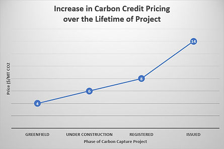 Carbon-price-over-life-of-project.jpg
