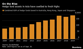 Hedge funds fight for Asia talent by boosting bonuses, training
