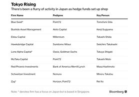 A Long-Lost Asia Hedge Fund Hub Is Emerging From the Shadows
