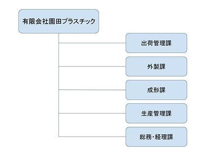 園田組織図.jpg