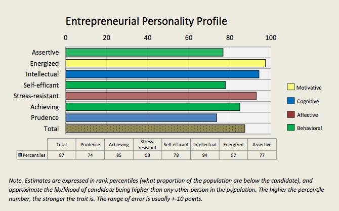 Entrepreneurial Personality Profile