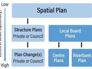 Warkworth Spatial Plan Consultation Document