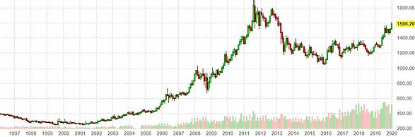 gold-cena-1996-2020.png
