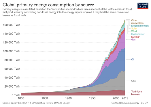 global-energy-substitution.png