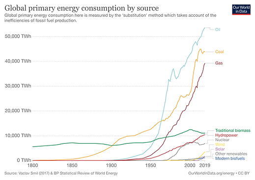 global-energy-consumption-source.png